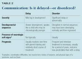delay or disorder