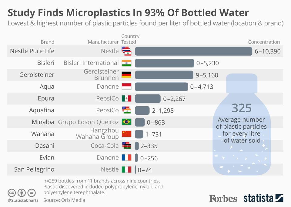 Microplastics In Water Food And Us